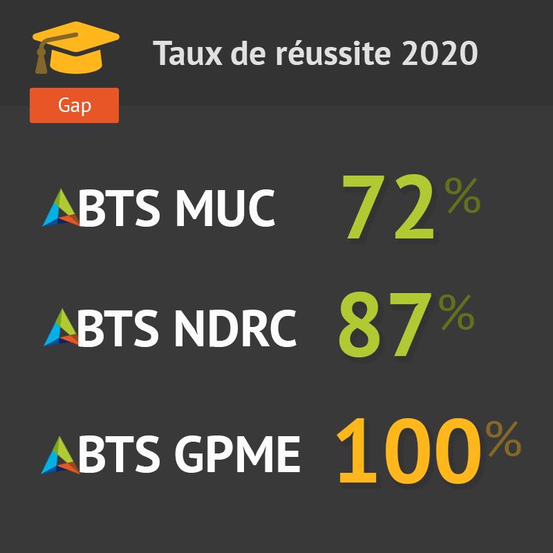 taux de réussite BTS 2020